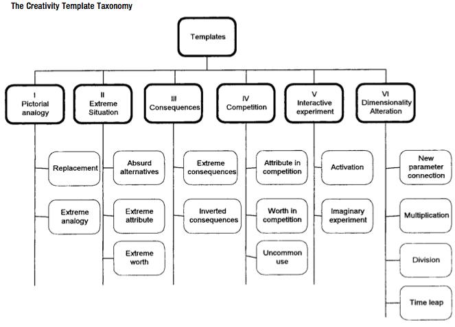 Ad Creativity Template Taxonomy